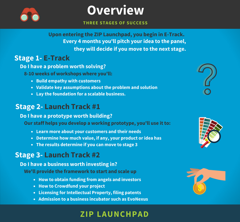 Overview of ZIP
