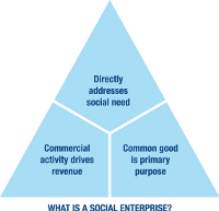 Graphic representing the three parts of a social enterprise.