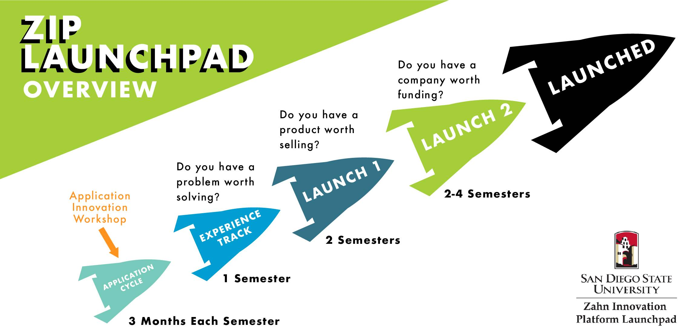 ZIP Launchpad Overview Infographic